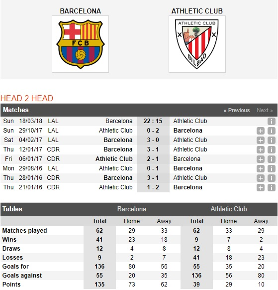 Barcelona-vs-Athletic-Bilbao-Duy-tri-mach-thang-22h15-ngay-18-3-VDQG-Tay-Ban-Nha-La-Liga-2