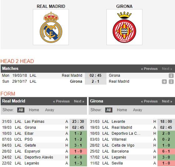 Real-Madrid-vs-Girona-Thang-la-du-2h45-ngay-19-3-VDQG-Tay-Ban-Nha-La-Liga-4