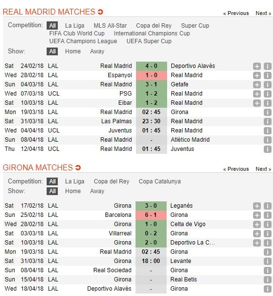 Real-Madrid-vs-Girona-Thang-la-du-2h45-ngay-19-3-VDQG-Tay-Ban-Nha-La-Liga-5