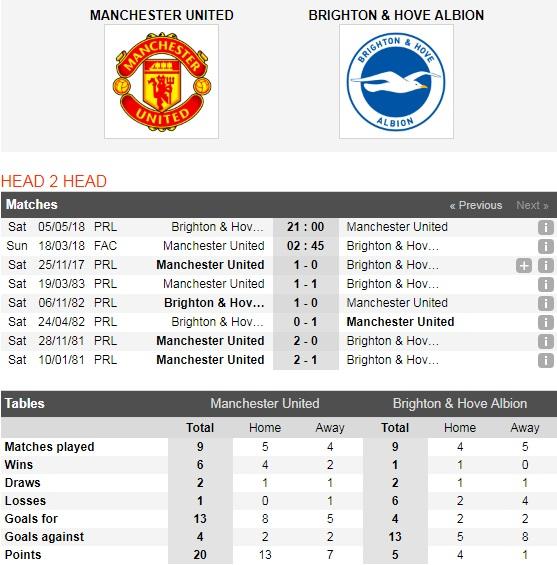 man united vs brighton - photo #20