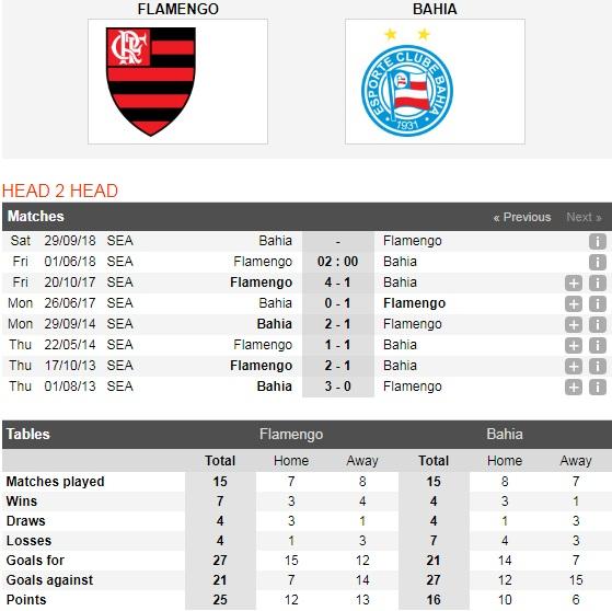 Flamengo-vs-Bahia-Thang-sau-giu-ngoi-dau-02h00-ngay-01-06-Giai-VDQG-Brazil-Brazil-Serie-A-5