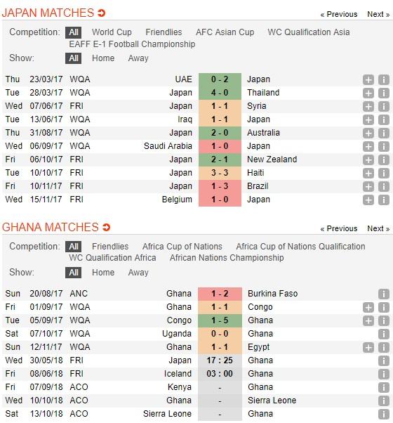 Nhat-Ban-vs-Ghana-Chay-da-cho-World-Cup-17h25-ngay-30-5-Giao-huu-quoc-te-Friendlies-5