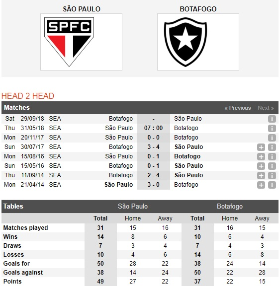 Sao-Paulo-vs-Botafogo-Tiep-da-hung-phan-7h00-ngay-31-5-VDQG-Brazil-Brazil-Serie-A-1