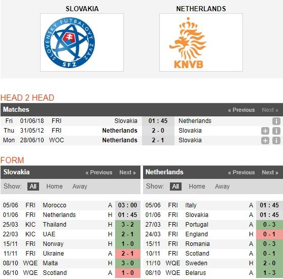 Slovakia-vs-Ha-Lan-Loc-da-cam-lai-noi-1h45-ngay-1-6-Giao-huu-Quoc-te-Friendlies-1
