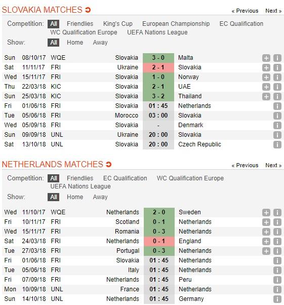 Slovakia-vs-Ha-Lan-Loc-da-cam-lai-noi-1h45-ngay-1-6-Giao-huu-Quoc-te-Friendlies-4