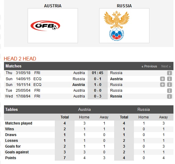 ao-vs-nga-uu-the-chu-nha-01h45-ngay-31-05-giao-huu-quoc-te-international-friendly-3
