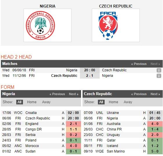 CH-Czech-vs-Nigeria-Dai-bang-xanh-tung-canh-20h00-ngay-6-6-Giao-huu-quoc-te-Friendlies-1