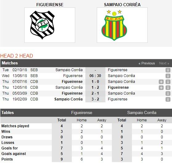 Figueirense-vs-Sampaio-Gia-tang-thanh-tich-06h30-ngay-13-06-Giai-hang-2-Brazil-Brazil-Serie-B-4