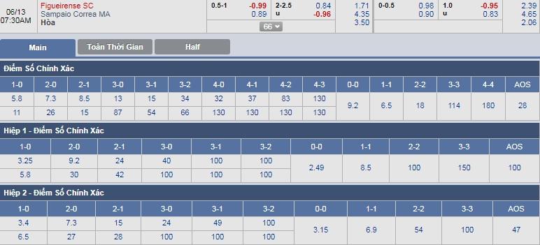 Figueirense-vs-Sampaio-Gia-tang-thanh-tich-06h30-ngay-13-06-Giai-hang-2-Brazil-Brazil-Serie-B-5