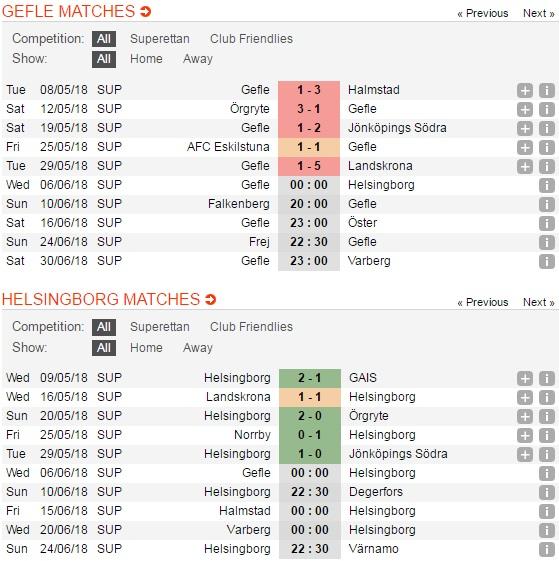 Gefle-vs-Helsingborg-Pha-dop-tai-Gavlevallen-00h00-ngay-06-06-Giai-hang-2-Thuy-Dien-Sweden-Superettan-3