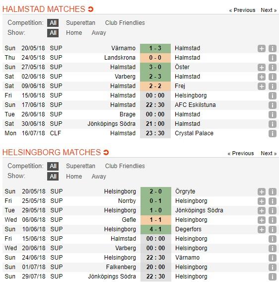 Halmstad-vs-Helsingborg-Dang-cap-ong-lon-0h00-ngay-15-6-Hang-2-Thuy-Dien-Superettan-2