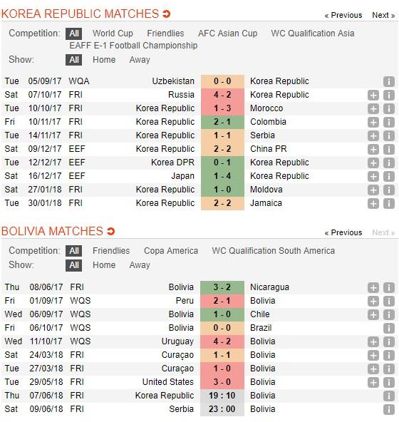 Han-Quoc-vs-Bolivia-Bat-nat-ke-dai-cho-19h10-ngay-7-6-Giao-huu-quoc-te-Friendlies-2