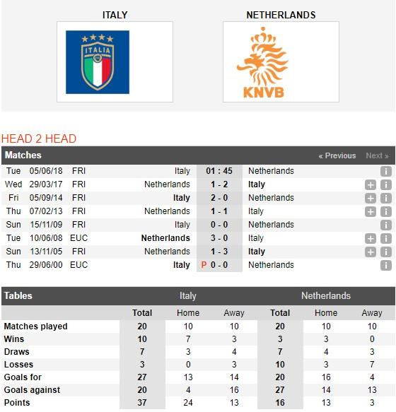 Italia-vs-Ha-Lan-Thien-thanh-lan-at-sac-cam-1h45-ngay-5-6-Giao-huu-quoc-te-Friendlies