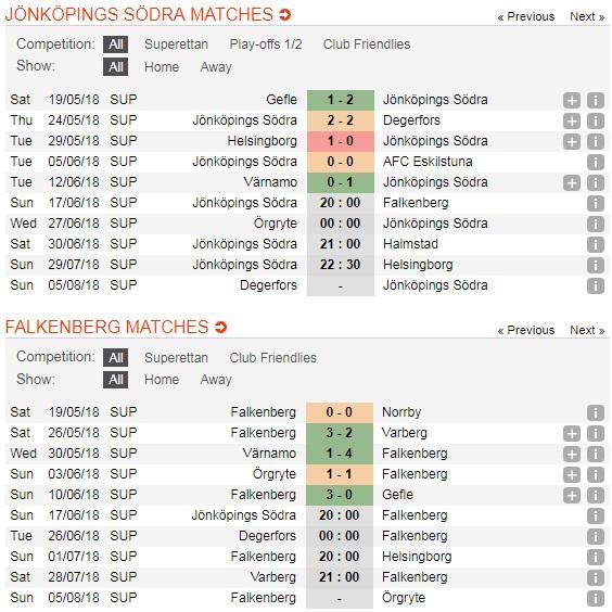 Jonkopings-vs-Falkenbergs-Danh-chiem-thanh-tri-20h00-ngay-17-06-Giai-hang-2-Thuy-Dien-Sweden-Superettan-3