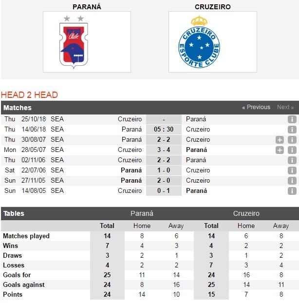 Parana-vs-Cruzeiro-Kho-vuot-dop-05h30-ngay-14-06-Giai-VDQG-Brazil-Brazil-Serie-A-4