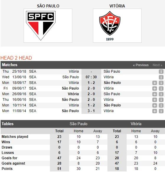 Sao-Paulo-vs-Vitoria-Salvador-Bam-sat-top-dau-7h30-ngay-13-6-VDQG-Brazil-Brazil-Serie-A-1