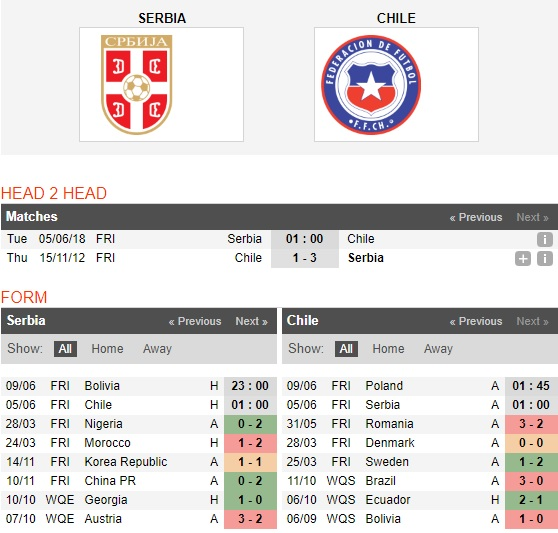 Serbia-vs-Chile-Tu-tin-di-World-Cup-1h00-ngay-5-6-Giao-huu-quoc-te-Friendlies-1