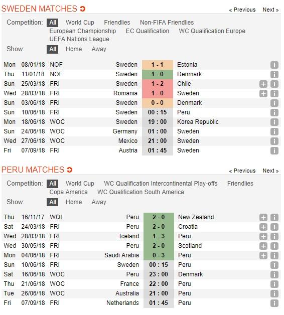 Thuy-Dien-vs-Peru-Suc-manh-den-tu-Nam-My-0h15-ngay-10-6-Giao-huu-quoc-te-Friendlies-3