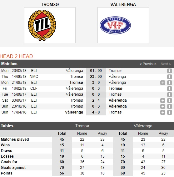 Tromso-vs-Valerenga-Tai-dien-chien-thang-23h00-ngay-14-06-Cup-quoc-gia-Na-Uy-Norway-Cup-4