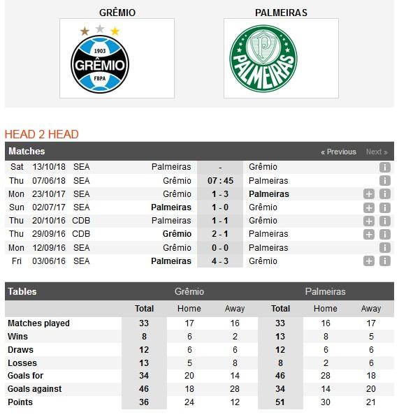 gremio-vs-palmeiras-bai-binh-phuc-han-07h45-ngay-07-06-giai-vdqg-brazil-brazil-serie-a-4