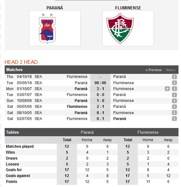 parana-vs-fluminense-chan-da-khung-hoang-06h00-ngay-05-06-giai-vdqg-brazil-brazil-serie-a-3