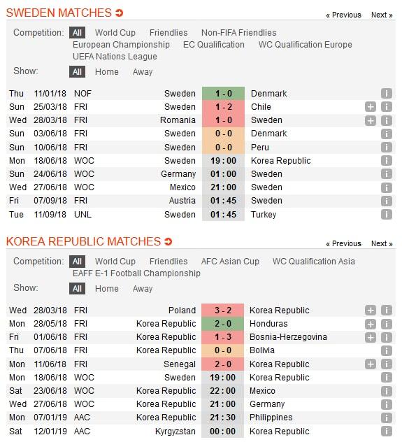 thuy-dien-vs-han-quoc-niem-tin-chau-a-19h00-ngay-18-06-giai-vo-dich-bong-da-the-gioi-world-cup-2018-1