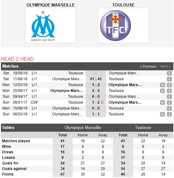 Marseille-vs-Toulouse-Do-it-thang-do-nhieu-1h45-ngay-11-8-VDQG-Phap-Ligue-1-2
