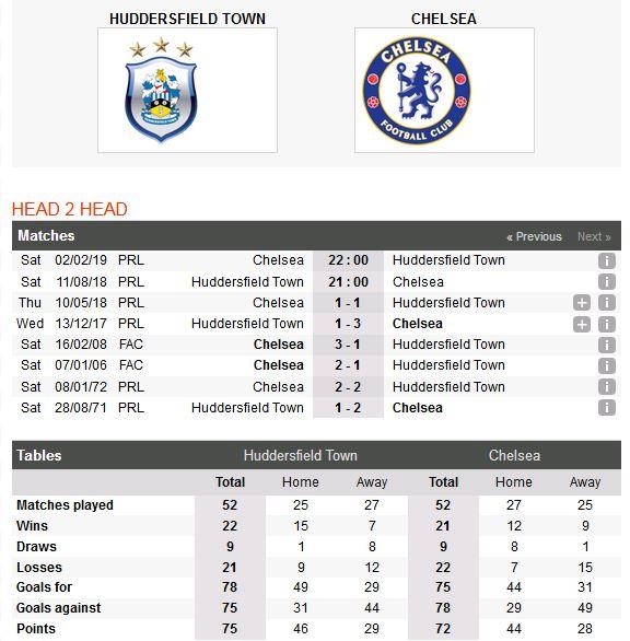 huddersfield-vs-chelsea-tim-vui-noi-dat-khach-21h00-ngay-11-08-ngoai-hang-anh-premier-league-3