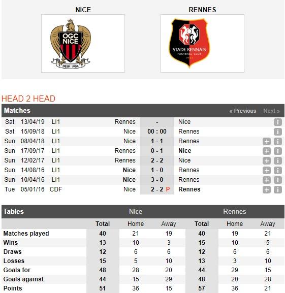 Nice-vs-Rennes-Vi-khach-cung-dau-0h00-ngay-15-9-VDQG-Phap-Ligue-1-1