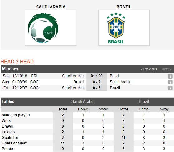 Saudi-Arabia-vs-Brazil-Selecao-khoe-suc-manh-0h45-ngay-13-10-Giao-huu-Quoc-te-Friendly-Internationals