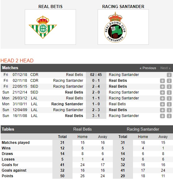 Betis-vs-Racing-Santander-Bao-toan-luc-luong-02h45-ngay-07-12-Cup-Nha-vua-Tay-Ban-Nha-Spain-Cup-1