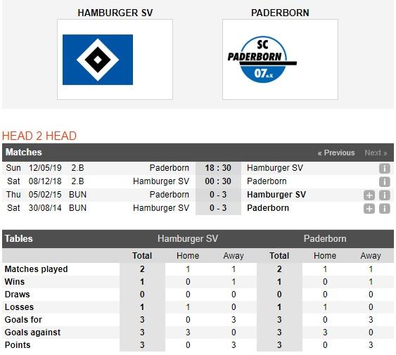 Hamburger-vs-Paderborn-Reo-sau-pho-cang-00h30-ngay-08-12-Hang-2-Duc-Bundesliga-2-1