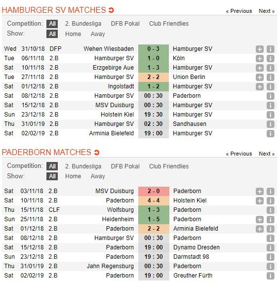 Hamburger-vs-Paderborn-Reo-sau-pho-cang-00h30-ngay-08-12-Hang-2-Duc-Bundesliga-2-4