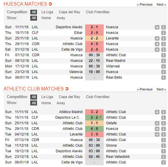 Huesca-vs-Athletic-Bilbao-Garitano-khoi-dau-thuan-loi-00h30-ngay-07-12-cup-Nha-vua-Tay-Ban-Nha-Copa-del-Rey-2