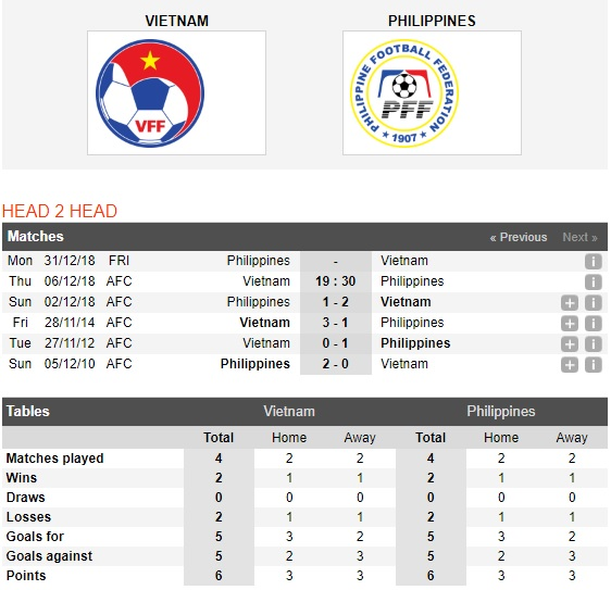 Viet-Nam-vs-Philippines-Tai-hien-thanh-tich-10-nam-19h30-ngay-06-12-Giai-vo-dich-cac-quoc-gia-DNA-AFF-Championship-1
