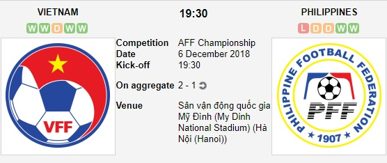 Viet-Nam-vs-Philippines-Tai-hien-thanh-tich-10-nam-19h30-ngay-06-12-Giai-vo-dich-cac-quoc-gia-DNA-AFF-Championship-2
