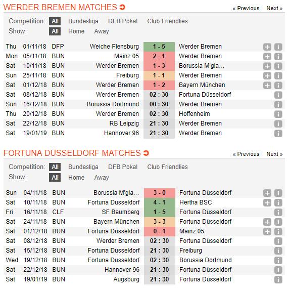 Werder-Bremen-vs-Dusseldorf-Soi-xanh-san-3-diem-02h30-ngay-08-12-giai-VDQG-Duc-Bundesliga-2