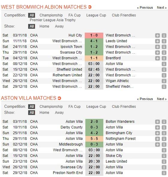West-Brom-vs-Aston-Villa-Ki-phung-dich-thu-03h00-ngay-08-12-Hang-nhat-Anh-Championship-4
