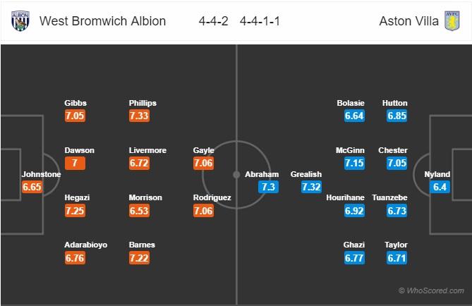 West-Brom-vs-Aston-Villa-Ki-phung-dich-thu-03h00-ngay-08-12-Hang-nhat-Anh-Championship-6