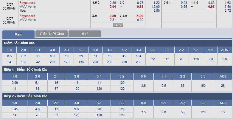 feyenoord-vs-vvv-venlo-02h00-ngay-07-12-1