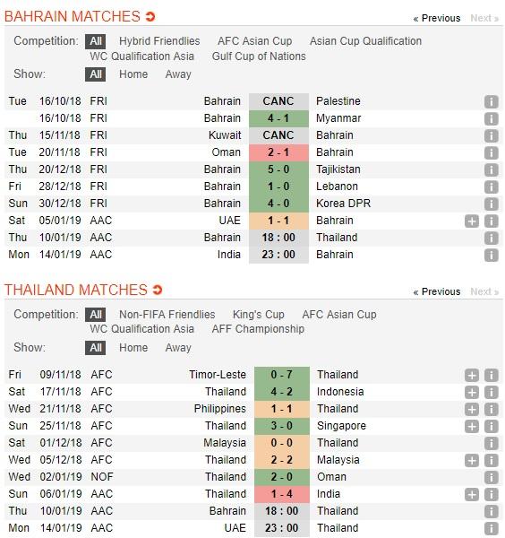 Bahrain-vs-Thai-Lan-Thuan-phuc-Voi-chien-18h00-ngay-10-01-Giai-vo-dich-chau-A-2019-Asian-Cup-2019-4