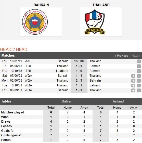 Bahrain-vs-Thai-Lan-Thuan-phuc-Voi-chien-18h00-ngay-10-01-Giai-vo-dich-chau-A-2019-Asian-Cup-2019
