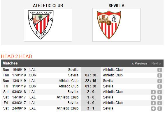 Bilbao-vs-Sevilla-Chu-nha-co-loi-the-01h30-ngay-11-1-cup-Nha-vua-Tay-Ban-Nha-Spain-Cup-2