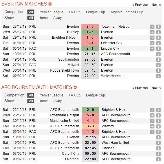Everton-vs-Thai-Lan-Thuan-phuc-Voi-chien-21h15        -ngay-10-01-Giai-vo-dich-chau-A-2019-Asian-Cup-2019-4