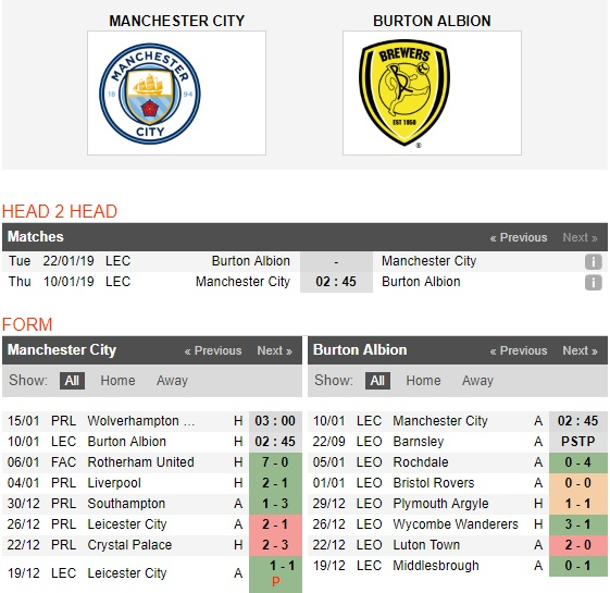Man-City-vs-Burton-Albion-Kho-can-Man-xanh-02h45-ngay-10-01-Cup-Lien-doan-Anh-English-League-Cup-3