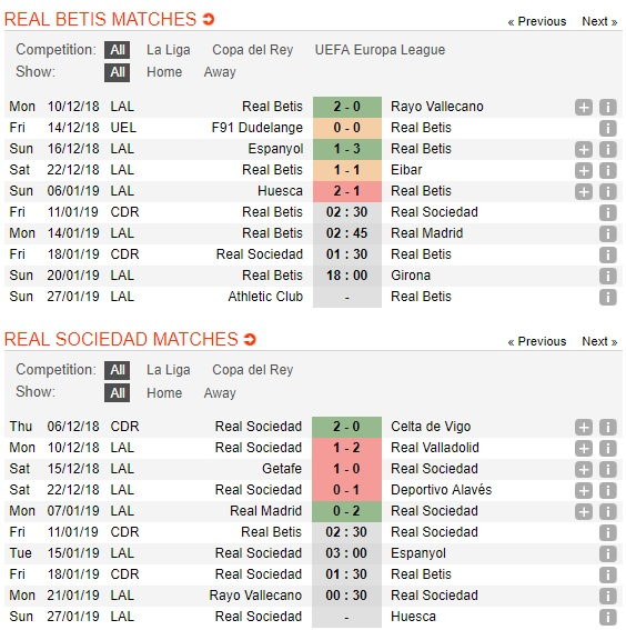 Real-Betis-vs-Sociedad-Quyet-dinh-o-luot-ve-02h30-ngay-11-01-Cup-Nha-vua-Tay-Ban-Nha-Spain-Cup-4