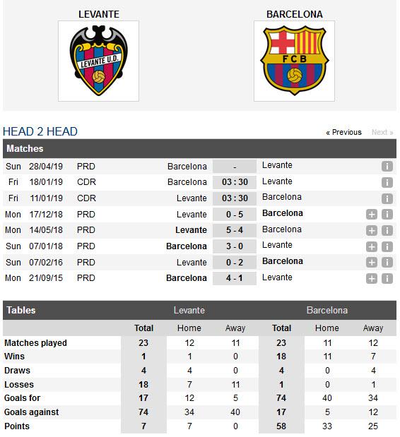 levante-vs-barcelona-khach-lan-at-chu-03h30-ngay-11-01-cup-nha-vua-tay-ban-nha-spain-cup-6