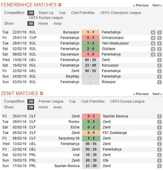 Man-City-vs-Zenit-San-Etihad-mo-hoi-00h55-ngay-13-2-giai-Ngoai-hang-Anh-Premier-League-4