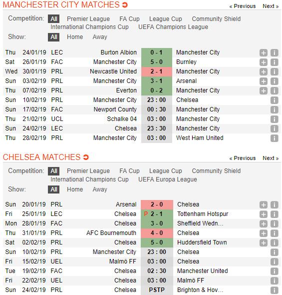 Man-City-vs-Chelsea-San-Etihad-mo-hoi-23h00-ngay-10-2-giai-Ngoai-hang-Anh-Premier-League-4