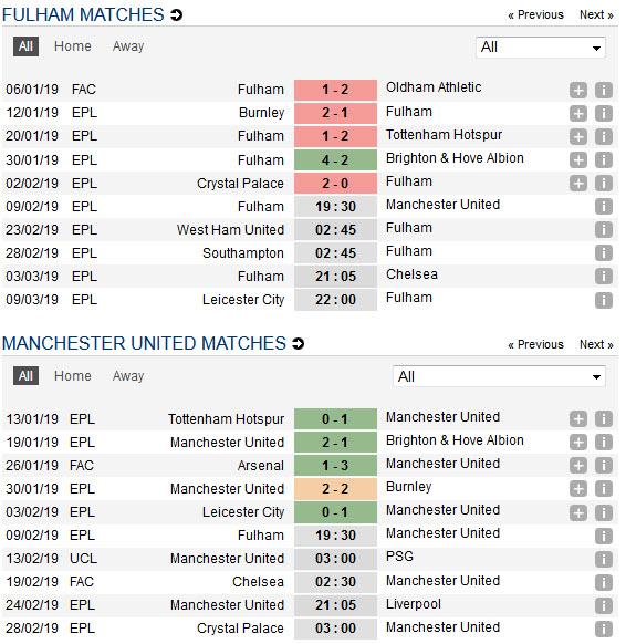 fulham-vs-man-united-quy-do-giu-suc-cho-dai-chien-19h30-ngay-09-02-giai-ngoai-hang-anh-premier-league-5